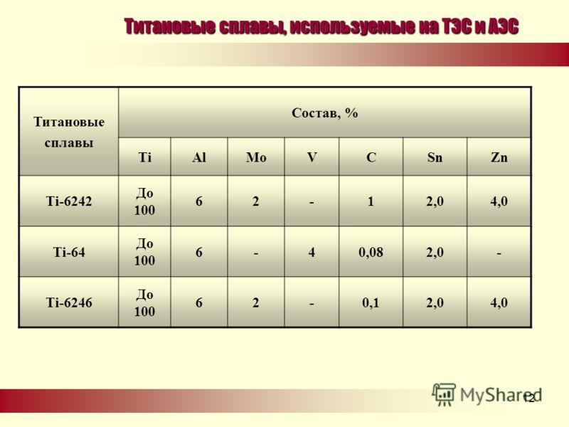 .12 Титановые сплавы, используемые на ТЭС и АЭС Титановые сплавы Состав, % TiAlMoVCSnZn Ti-6242 До 100 62-12,02,04,04,0 Ti-64 До 100 6-40,082,02,0- Ti-6246 До 100 62-0,10,12,02,04,04,0
