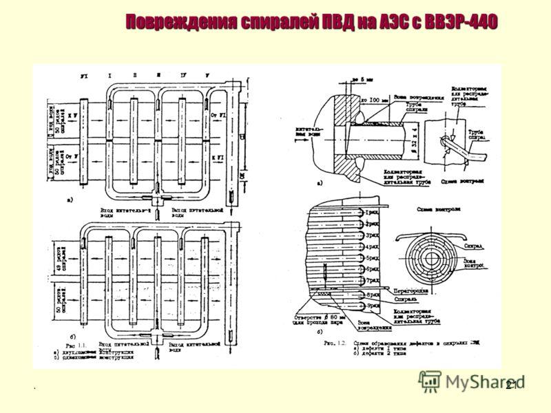 .21 Повреждения спиралей ПВД на АЭС с ВВЭР-440