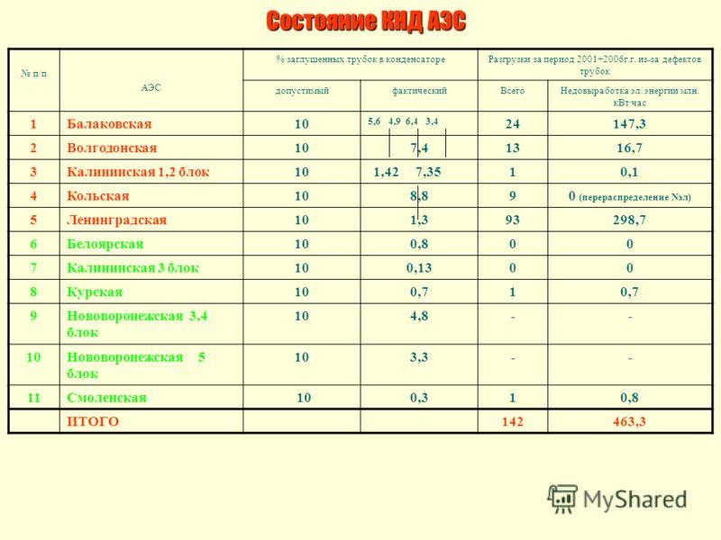 Состояние КНД АЭС п/п АЭС % заглушенных трубок в конденсатореРазгрузки за период 2001÷2006г.г. из-за дефектов трубок допустимыйфактическийВсегоНедовыработка эл. энергии млн. кВт·час 1Балаковская10 5,6 4,9 6,4 3,4 24147,3 2Волгодонская107,41316,7 3Кал