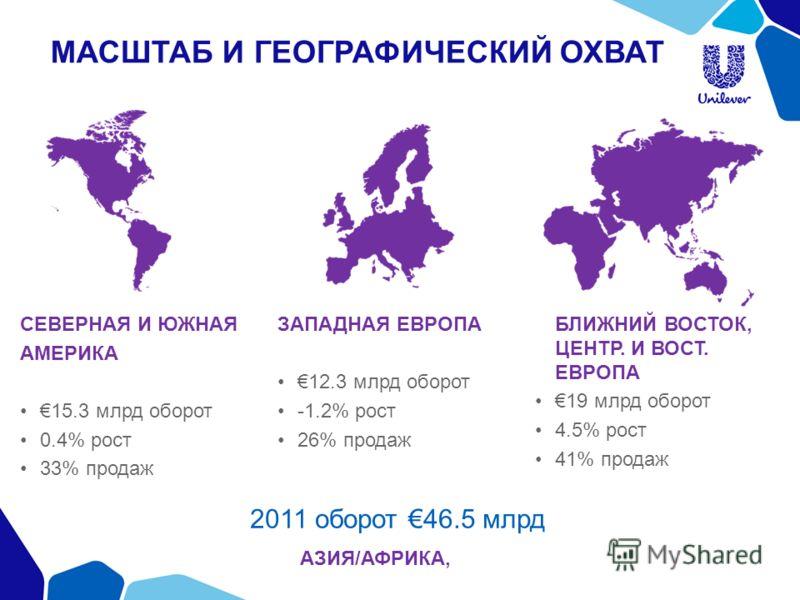МАСШТАБ И ГЕОГРАФИЧЕСКИЙ ОХВАТ СЕВЕРНАЯ И ЮЖНАЯ АМЕРИКА 15.3 млрд оборот 0.4% рост 33% продаж ЗАПАДНАЯ ЕВРОПА 12.3 млрд оборот -1.2% рост 26% продаж АЗИЯ/АФРИКА, БЛИЖНИЙ ВОСТОК, ЦЕНТР. И ВОСТ. ЕВРОПА 19 млрд оборот 4.5% рост 41% продаж 2011 оборот 46