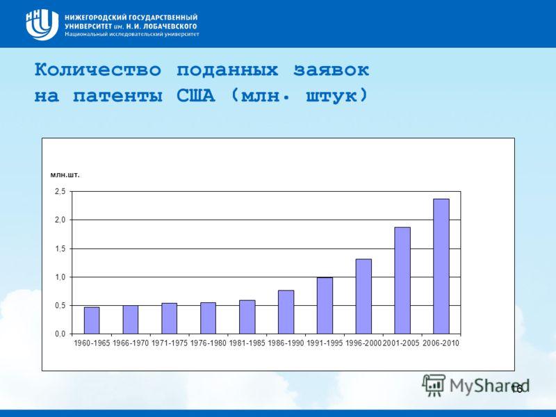 Количество поданных заявок на патенты США (млн. штук) 16