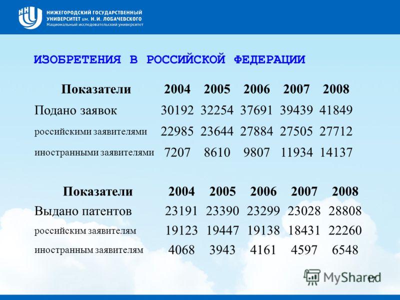 17 Показатели20042005200620072008 Подано заявок3019232254376913943941849 российскими заявителями 2298523644278842750527712 иностранными заявителями 7207861098071193414137 Показатели20042005200620072008 Выдано патентов2319123390232992302828808 российс