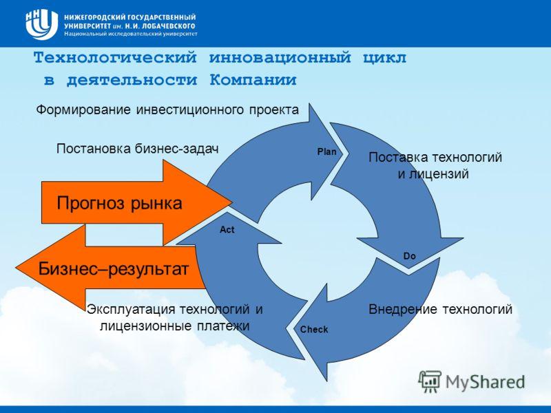 Plan Do Check Прогноз рынка Act Технологический инновационный цикл в деятельности Компании Эксплуатация технологий и лицензионные платежи Внедрение технологий Поставка технологий и лицензий Постановка бизнес-задач Формирование инвестиционного проекта