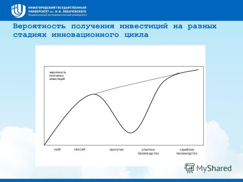 Вероятность получения инвестиций на разных стадиях инновационного цикла