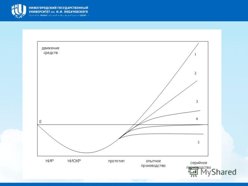 Движение средств в инновационном цикле