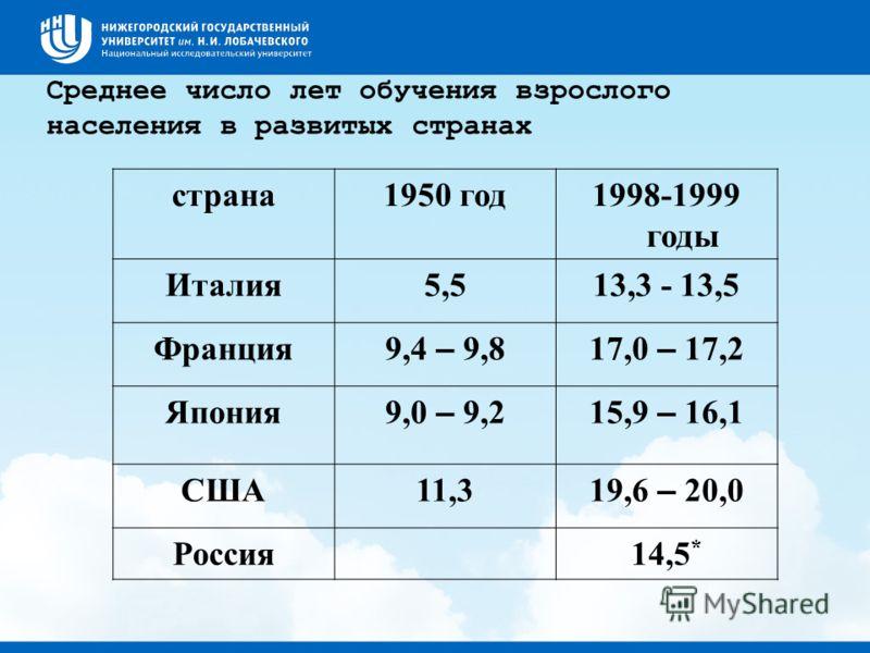 Среднее число лет обучения взрослого населения в развитых странах страна1950 год1998-1999 годы Италия5,513,3 - 13,5 Франция 9,4 – 9,817,0 – 17,2 Япония 9,0 – 9,215,9 – 16,1 США11,3 19,6 – 20,0 Россия14,5 *