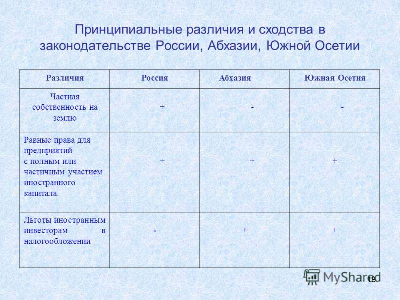 18 Принципиальные различия и сходства в законодательстве России, Абхазии, Южной Осетии РазличияРоссияАбхазияЮжная Осетия Частная собственность на землю +-- Равные права для предприятий с полным или частичным участием иностранного капитала. +++ Льготы