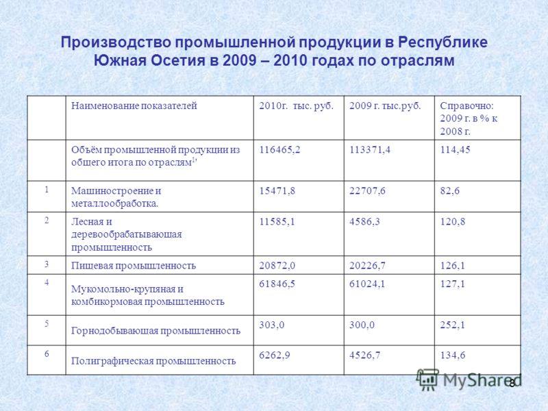 8 Производство промышленной продукции в Республике Южная Осетия в 2009 – 2010 годах по отраслям Наименование показателей2010г. тыс. руб.2009 г. тыс.руб.Справочно: 2009 г. в % к 2008 г. Объём промышленной продукции из общего итога по отраслям 1 ' 1164