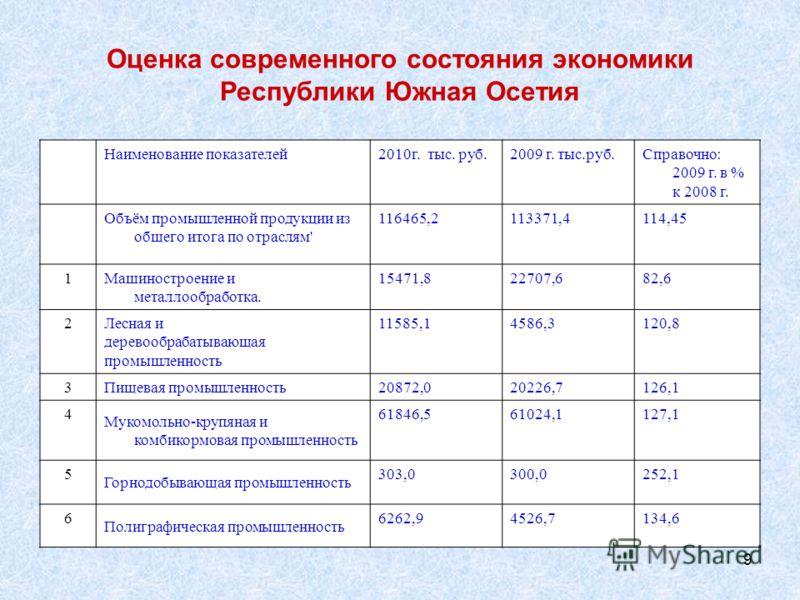 9 Оценка современного состояния экономики Республики Южная Осетия Наименование показателей2010г. тыс. руб.2009 г. тыс.руб.Справочно: 2009 г. в % к 2008 г. Объём промышленной продукции из общего итога по отраслям' 116465,2113371,4114,45 1 Машиностроен