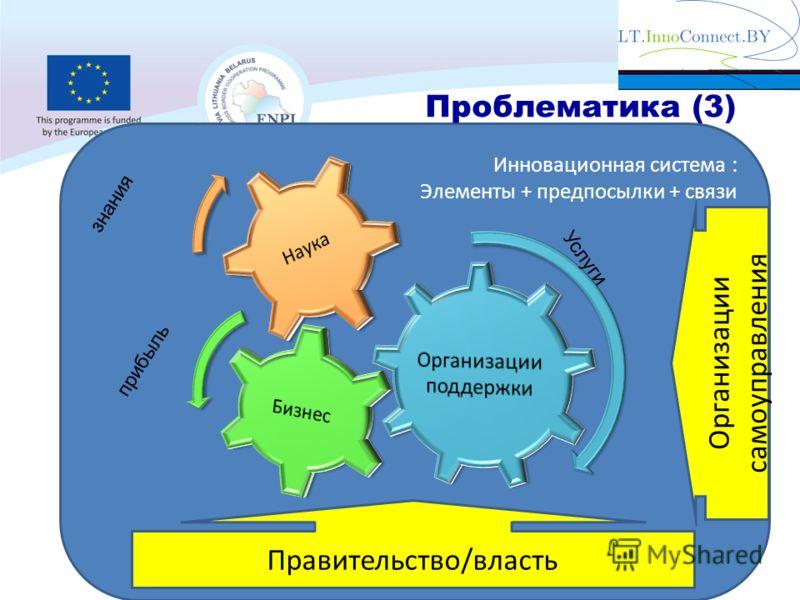 Инновационная система : Элементы + предпосылки + связи Услуги прибыль знания Правительство/власть Организации самоуправления Проблематика (3)