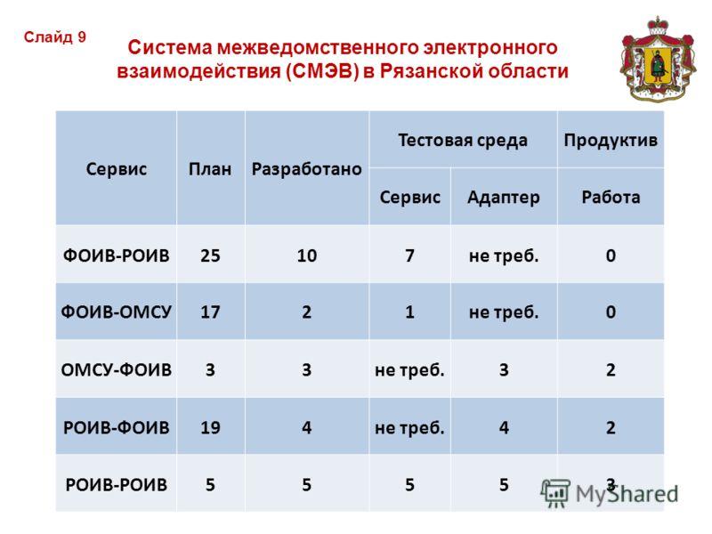 Система межведомственного электронного взаимодействия (СМЭВ) в Рязанской области Слайд 9 СервисПланРазработано Тестовая средаПродуктив СервисАдаптерРабота ФОИВ-РОИВ25107не треб.0 ФОИВ-ОМСУ1721не треб.0 ОМСУ-ФОИВ33не треб.32 РОИВ-ФОИВ194не треб.42 РОИ