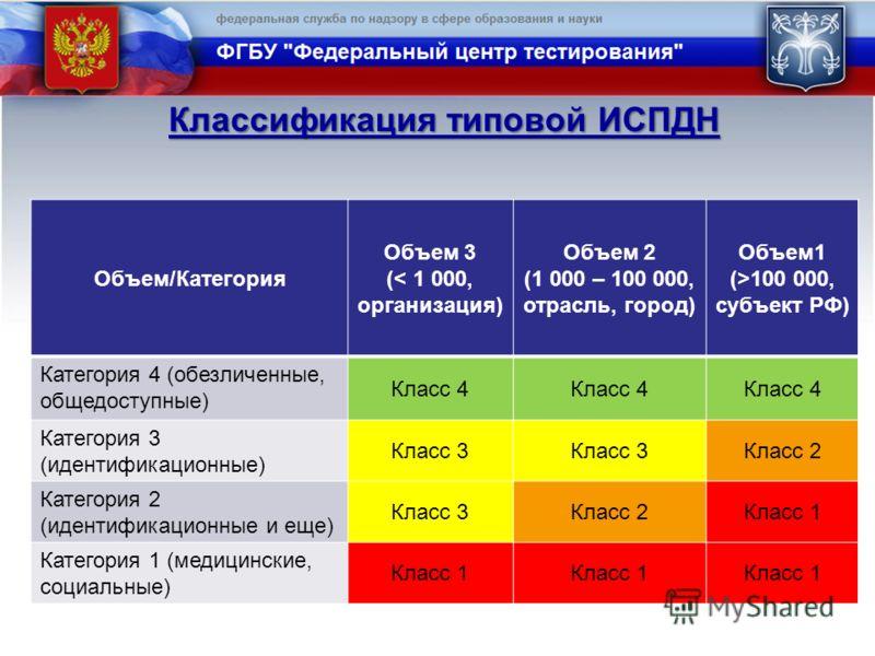 Классификация типовой ИСПДН Объем/Категория Объем 3 (< 1 000, организация) Объем 2 (1 000 – 100 000, отрасль, город) Объем1 (>100 000, субъект РФ) Категория 4 (обезличенные, общедоступные) Класс 4 Категория 3 (идентификационные) Класс 3 Класс 2 Катег