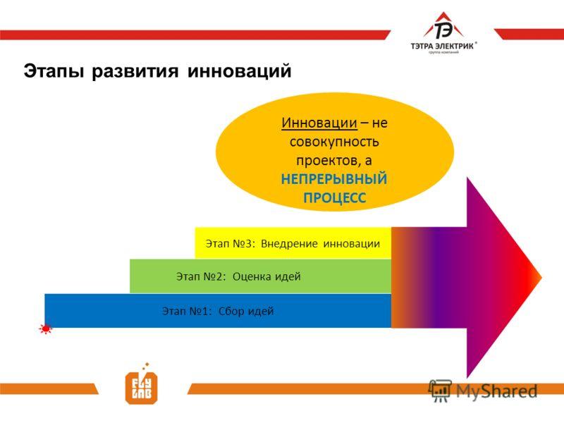 Этапы развития инноваций Инновации – не совокупность проектов, а НЕПРЕРЫВНЫЙ ПРОЦЕСС Этап 1: Сбор идей Этап 2:Оценка идей Этап 3: Внедрение инновации