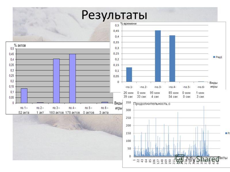 Результаты 52 акта1 акт160 актов178 актов0 актов3 акта 26 мин 0 мин 95 мин85 мин 0 мин 1 мин 39 сек 33 сек 4 сек54 сек 0 сек 3 сек Продолжительность,с акты