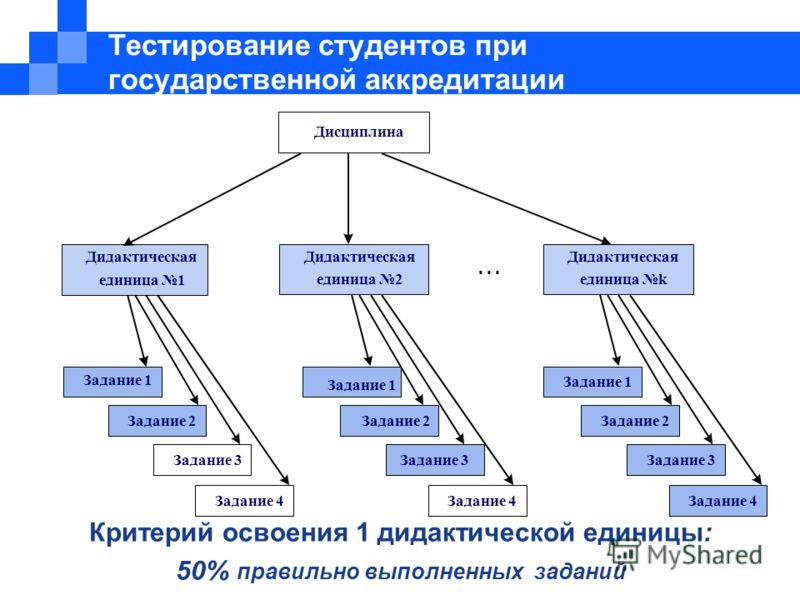 Критерий освоения 1 дидактической единицы: 50% правильно выполненных заданий Дисциплина Дидактическая единица 1 Дидактическая единица 2... Дидактическая единица k Задание 1 Задание 2 Задание 3 Задание 4 Задание 1 Задание 2 Задание 3 Задание 4 Задание