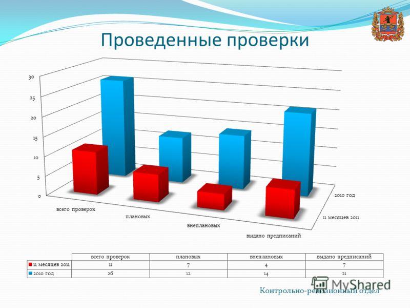 Проведенные проверки Контрольно-ревизионный отдел