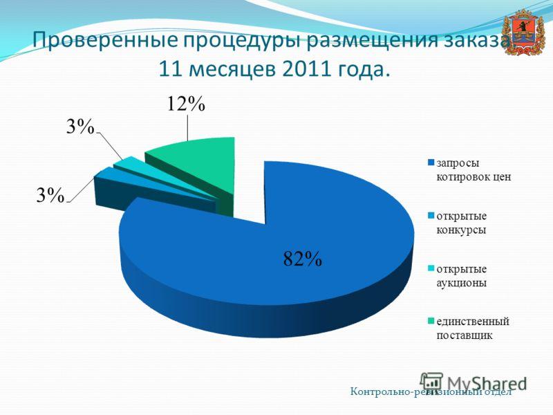 Контрольно-ревизионный отдел Проверенные процедуры размещения заказа. 11 месяцев 2011 года.