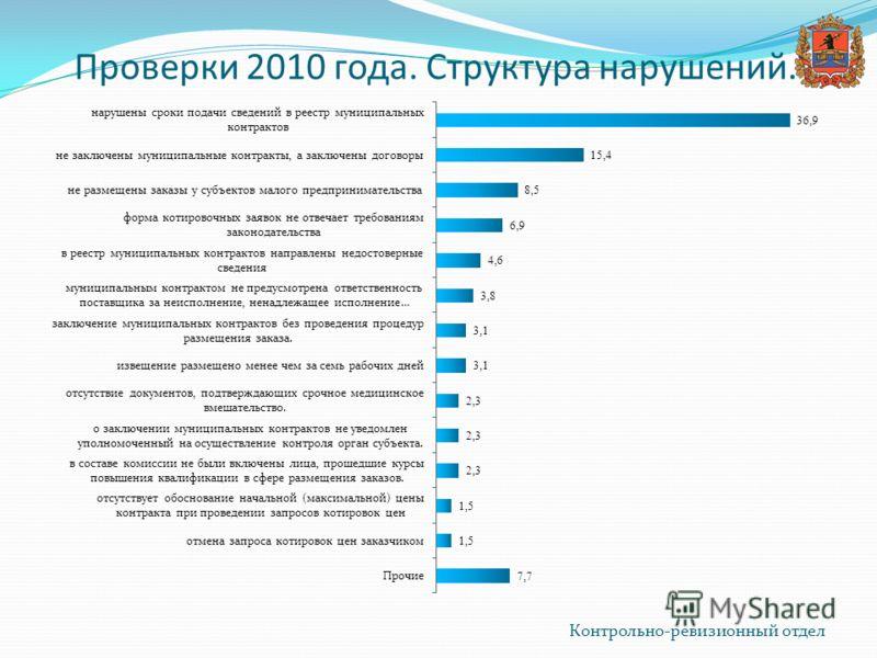 Проверки 2010 года. Структура нарушений. Контрольно-ревизионный отдел