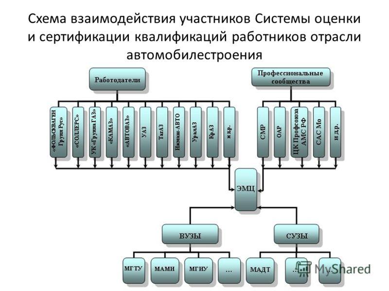 Схема взаимодействия участников Системы оценки и сертификации квалификаций работников отрасли автомобилестроения