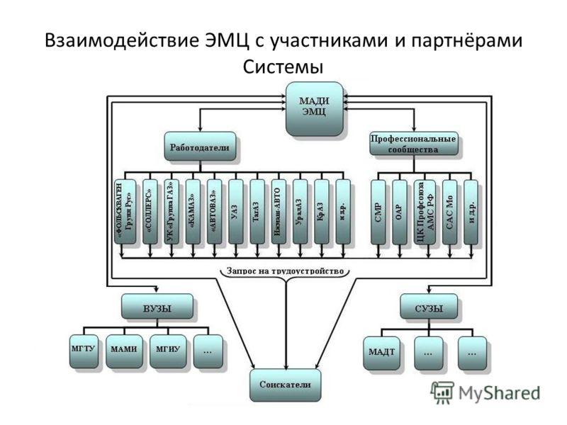 Взаимодействие ЭМЦ с участниками и партнёрами Системы