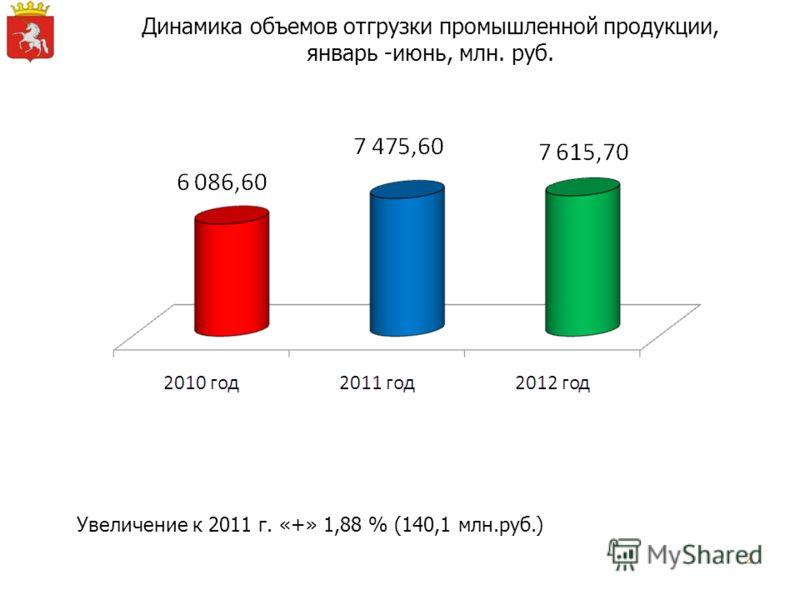 2 Динамика объемов отгрузки промышленной продукции, январь -июнь, млн. руб. Увеличение к 2011 г. «+» 1,88 % (140,1 млн.руб.)