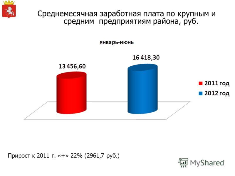 Среднемесячная заработная плата по крупным и средним предприятиям района, руб. Прирост к 2011 г. «+» 22% (2961,7 руб.)