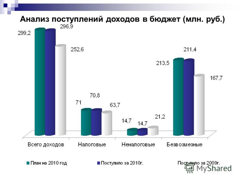 Анализ поступлений доходов в бюджет (млн. руб.)