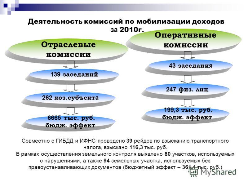 Отраслевые комиссии 139 заседаний 262 хоз.субъект а 6665 тыс. руб. бюдж. эффект Оперативные комиссии 43 заседани я 247 физ. лиц 199,3 тыс. руб. бюдж. эффект Совместно с ГИБДД и ИФНС проведено 39 рейдов по взысканию транспортного налога, взыскано 116,