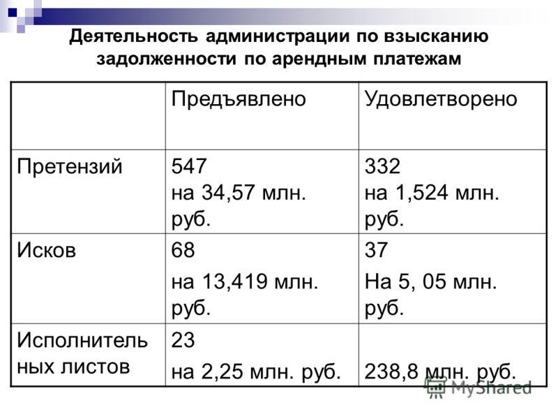 Деятельность администрации по взысканию задолженности по арендным платежам ПредъявленоУдовлетворено Претензий547 на 34,57 млн. руб. 332 на 1,524 млн. руб. Исков68 на 13,419 млн. руб. 37 На 5, 05 млн. руб. Исполнитель ных листов 23 на 2,25 млн. руб.23