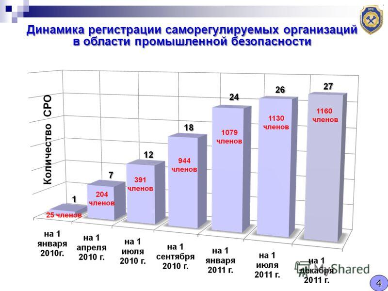 Динамика регистрации саморегулируемых организаций в области промышленной безопасности 4