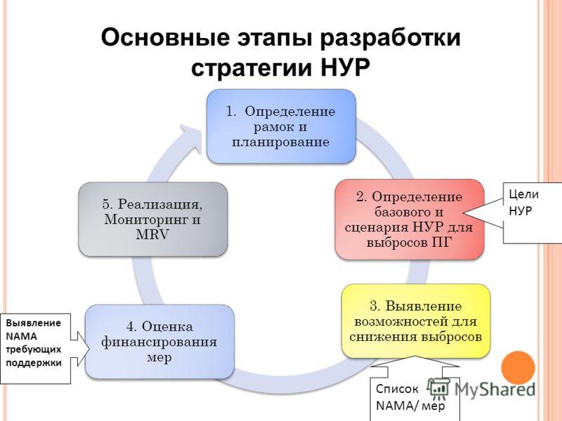 1. Определение рамок и планирование 2. Определение базового и сценария НУР для выбросов ПГ 3. Выявление возможностей для снижения выбросов 4. Оценка финансирования мер 5. Реализация, Мониторинг и MRV Выявление NAMA требующих поддержки Цели НУР Список