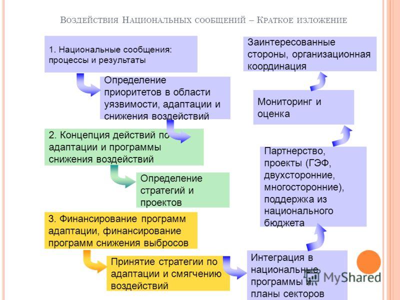 1. Национальные сообщения: процессы и результаты Определение приоритетов в области уязвимости, адаптации и снижения воздействий 2. Концепция действий по адаптации и программы снижения воздействий Определение стратегий и проектов 3. Финансирование про