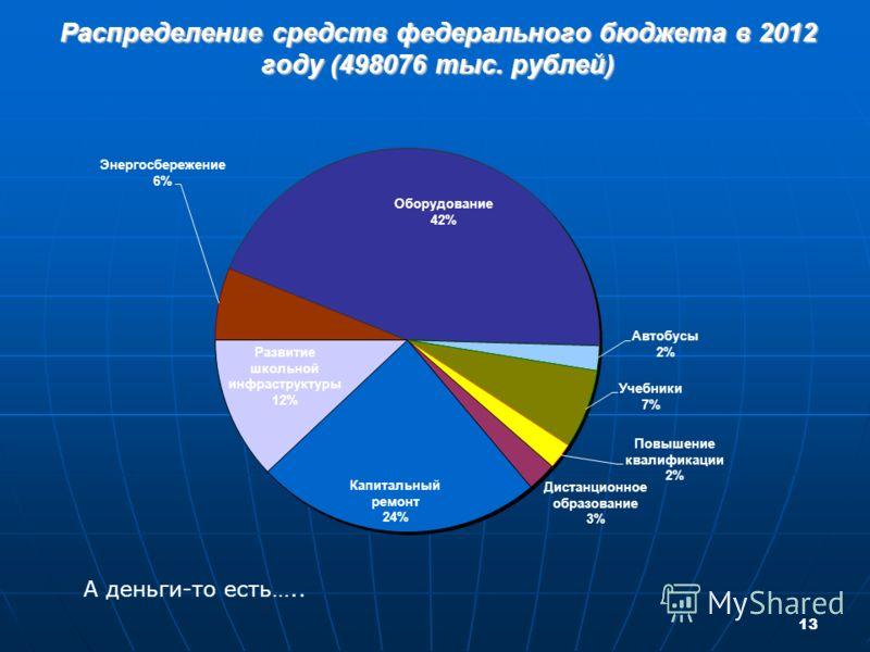 13 Распределение средств федерального бюджета в 2012 году (498076 тыс. рублей) А деньги-то есть…..