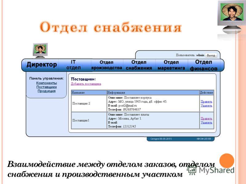 Взаимодействие между отделом заказов, отделом снабжения и производственным участком