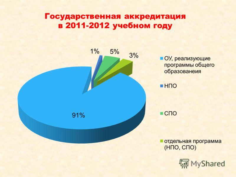 Государственная аккредитация в 2011-2012 учебном году