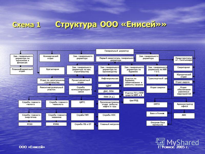 Схема 1 Структура ООО «Енисей»» ООО «Енисей» г. Усинск. 2005 г.