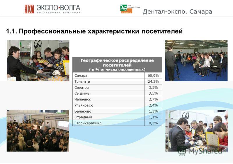 6 1.1. Профессиональные характеристики посетителей Географическое распределение посетителей ( в % от числа опрошенных) Самара60,9% Тольятти24,3% Саратов3,5% Сызрань3,5% Чапаевск2,7% Ульяновск2,4% Балаково1,3% Отрадный1,1% Стройкерамика0,3%