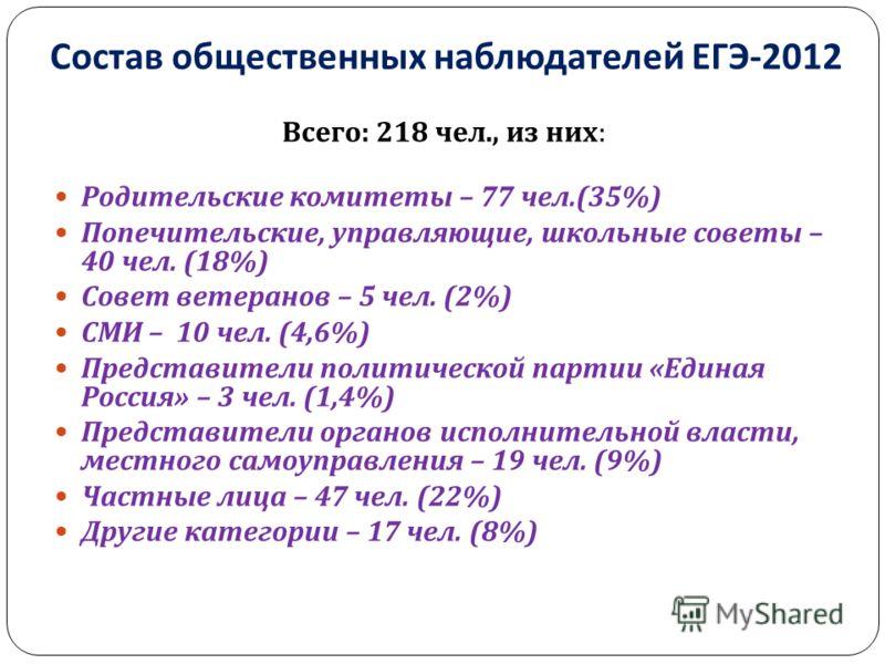 Состав общественных наблюдателей ЕГЭ -2012 Всего : 218 чел., из них : Родительские комитеты – 77 чел.(35%) Попечительские, управляющие, школьные советы – 40 чел. (18%) Совет ветеранов – 5 чел. (2%) СМИ – 10 чел. (4,6%) Представители политической парт
