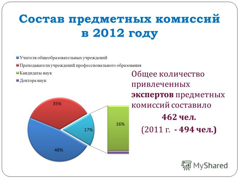 Состав предметных комиссий в 2012 году Общее количество привлеченных экспертов предметных комиссий составило 462 чел. (2011 г. - 494 чел.)
