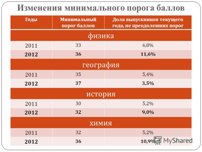 Изменения минимального порога баллов ГодыМинимальный порог баллов Доля выпускников текущего года, не преодолевших порог физика 2011 336,8% 2012 3611,6% география 2011 355,4% 2012 373,5% история 2011 305,2% 2012 329,0% химия 2011 325,2% 2012 3610,9%