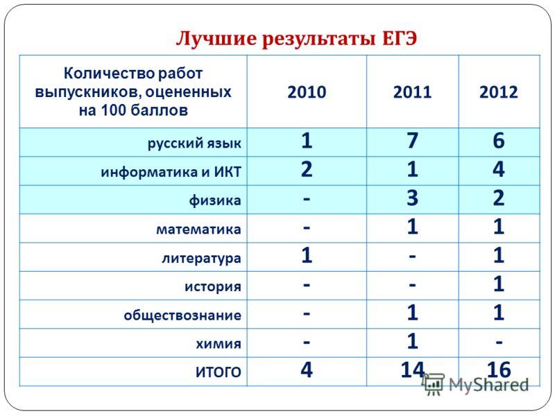 Лучшие результаты ЕГЭ Количество работ выпускников, оцененных на 100 баллов 201020112012 русский язык 176 информатика и ИКТ 214 физика -32 математика -11 литература 1-1 история --1 обществознание -11 химия -1- ИТОГО 41416
