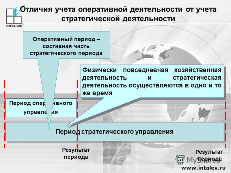 www.intalev.ru Период стратегического управления Отличия учета оперативной деятельности от учета стратегической деятельности Результат периода Результат периода Период оперативного управления Физически повседневная хозяйственная деятельность и страте
