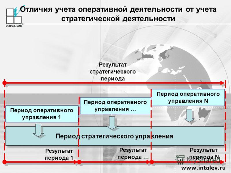 www.intalev.ru Период оперативного управления 1 Период стратегического управления Отличия учета оперативной деятельности от учета стратегической деятельности Результат периода 1 Результат периода N Период оперативного управления … Период оперативного