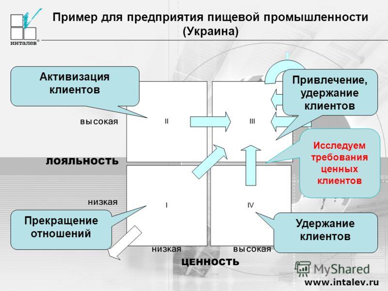 www.intalev.ru Пример для предприятия пищевой промышленности (Украина) Активизация клиентов Удержание клиентов Прекращение отношений Привлечение, удержание клиентов Исследуем требования ценных клиентов