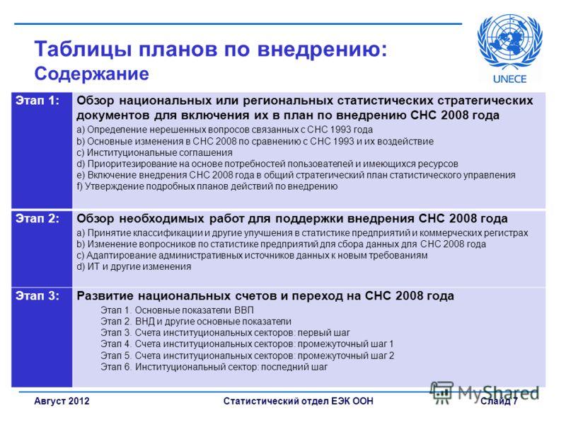 Статистический отдел ЕЭК ООН Слайд 7Август 2012 Таблицы планов по внедрению: Содержание Этап 1:Обзор национальных или региональных статистических стратегических документов для включения их в план по внедрению СНС 2008 года a) Определение нерешенных в
