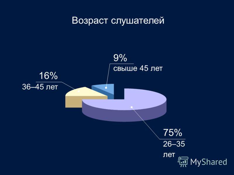 Возраст слушателей 75% 26–35 лет 16% 36–45 лет 9% свыше 45 лет