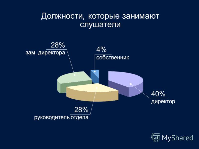 Должности, которые занимают слушатели 28% зам. директора 40% директор 28% руководитель отдела 4% собственник