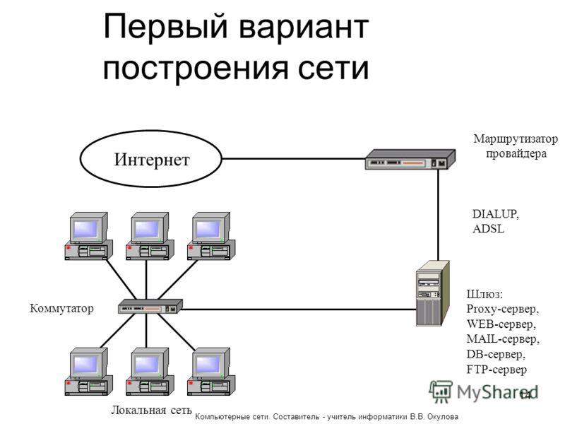 Первый вариант построения сети Интернет Маршрутизатор провайдера Шлюз: Proxy-сервер, WEB-сервер, MAIL-сервер, DB-сервер, FTP-сервер DIALUP, ADSL Локальная сеть Коммутатор 14 Компьютерные сети. Составитель - учитель информатики В.В. Окулова