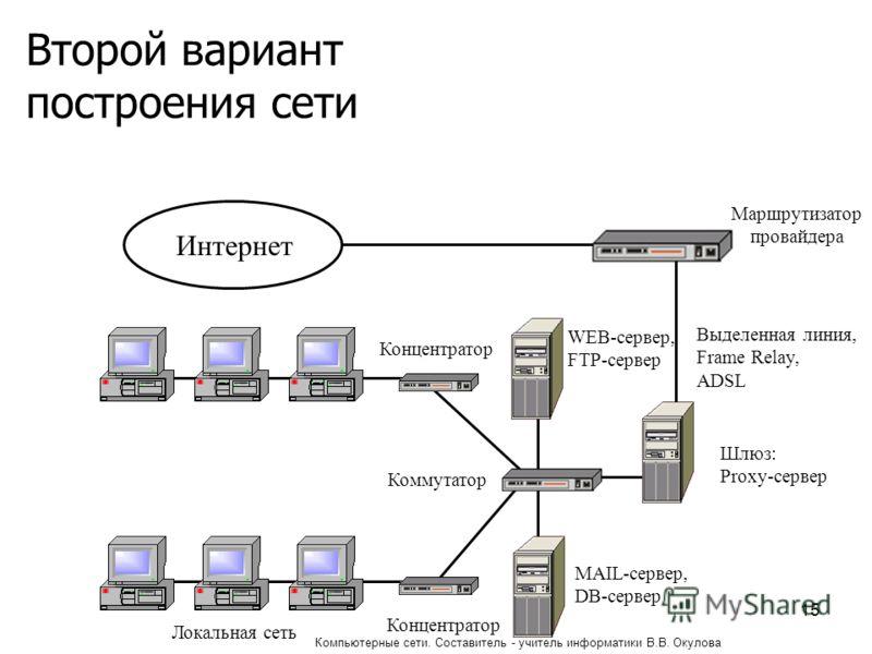Второй вариант построения сети Интернет Маршрутизатор провайдера Шлюз: Proxy-сервер Выделенная линия, Frame Relay, ADSL Локальная сеть Коммутатор Концентратор MAIL-сервер, DB-сервер WEB-сервер, FTP-сервер 15 Компьютерные сети. Составитель - учитель и