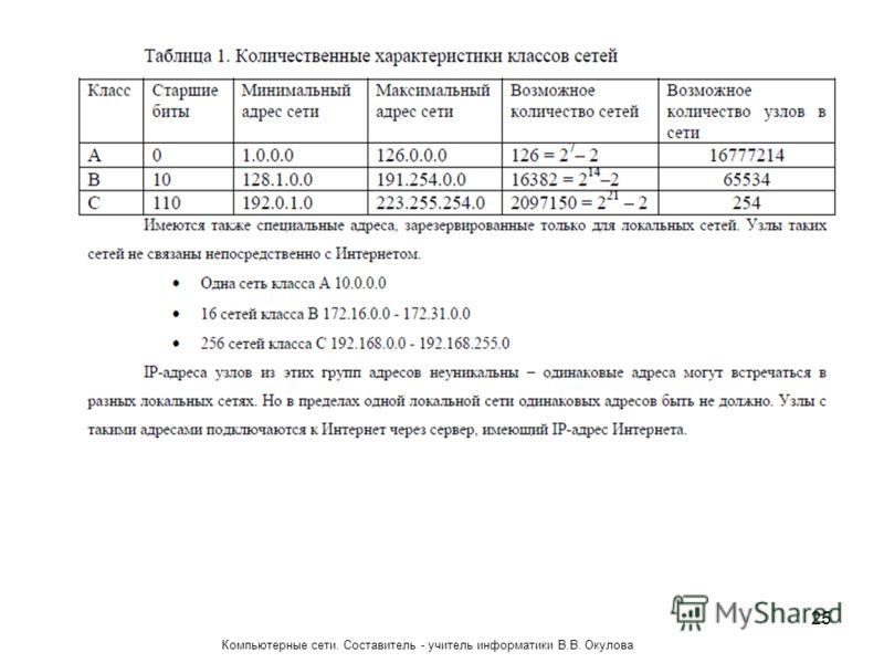 25 Компьютерные сети. Составитель - учитель информатики В.В. Окулова